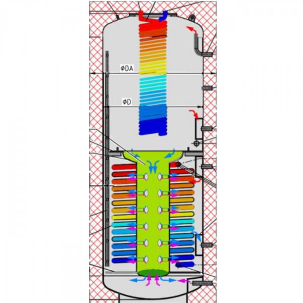 Hygiene Schichten Kombispeicher 800L mit Solar WT